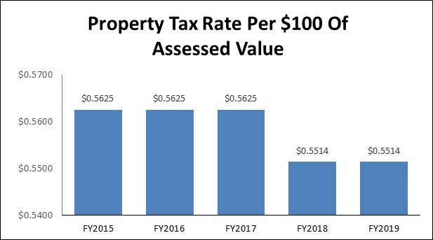 FY2019 Property Tax Rate