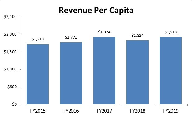 FY2019 Revenue Per Capita